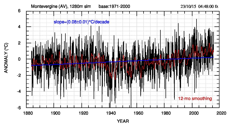 Fig.2. Anomalia media mensile con base 1971-2000. Notare che l'errore sulla pendenza è circa il 31% inferiore a quello delle medie annuali. La pendenza, nella stessa forma usata in fig.1, vale (0.078±0.011). La riga rossa è un filtro passa-basso di finestra 12 mesi.