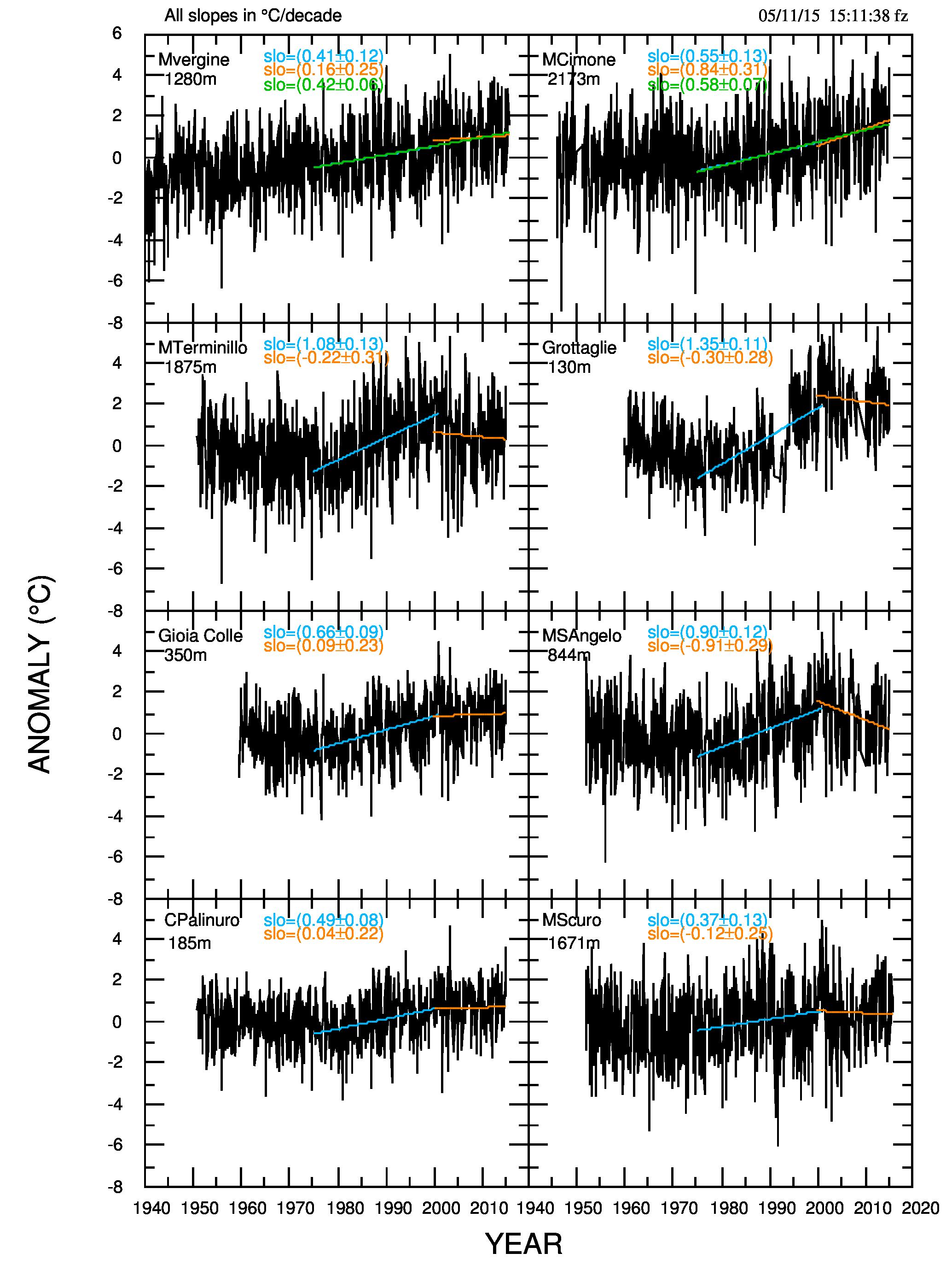 Fig.2. Come fig.1, per le anomalie medie mensili. Si noti come i dati di Monte Scuro mostrino una pausa, a differenza di quanto accade nelle medie annuali.