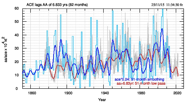 Fig.2. Come fig.1a ma con le ascisse di AA spostate a destra di 82 mesi, come indicato nella scritta in rosso (aa+6.83yr). Notare come, rispetto alla fig.1a, ora la maggioranza dei massimi e dei minimi dei dati filtrati (le linee spesse) coincida temporalmente.