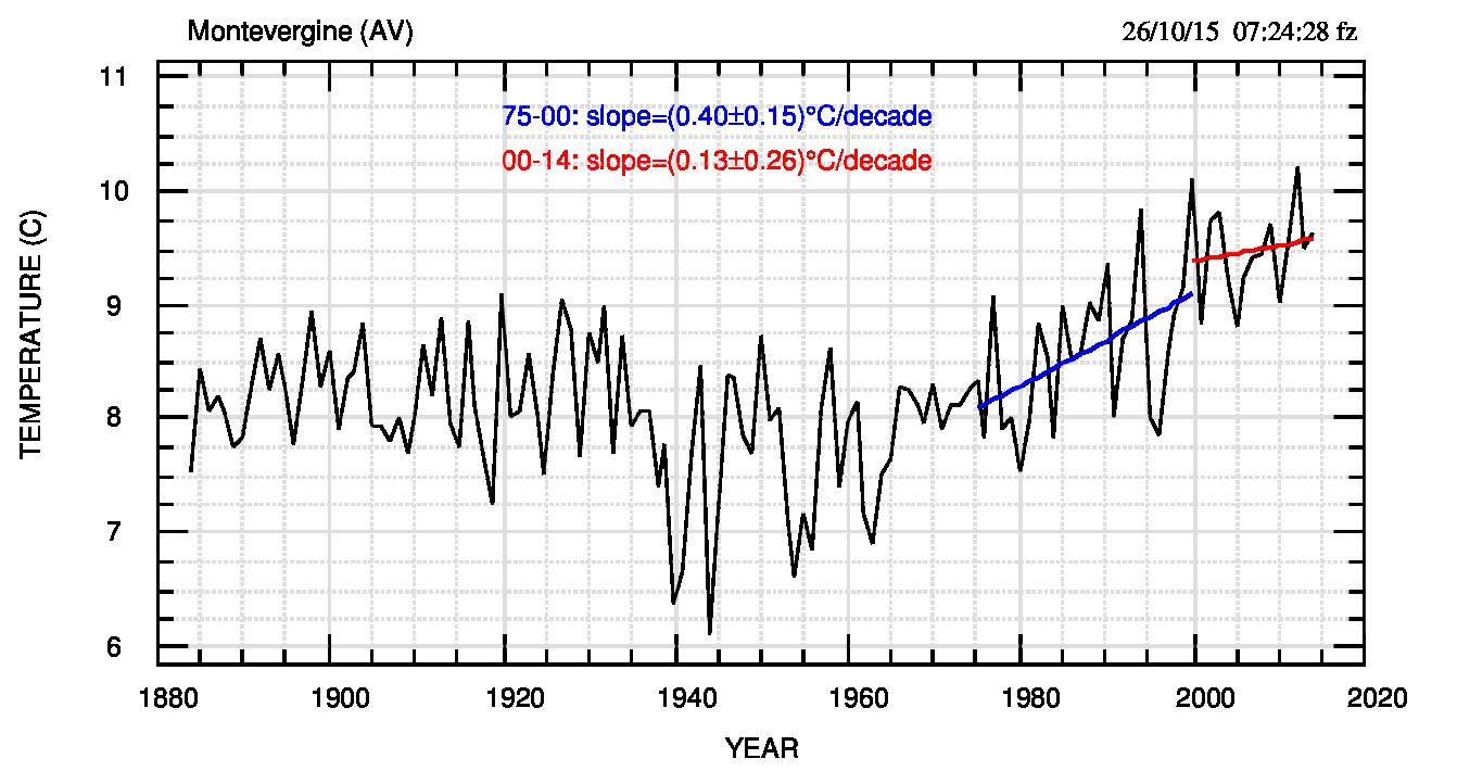 Fig.3. Fit lineari degli intervalli 1975-2000 e 2000-2015 (settembre), estremi compresi. A quanto già presente nella figura si può aggiungere che il fit dell'intervallo complessivo 1975-2015 fornisce una pendenza di (0.42±0.07)°C/decade. Il valore conferma la mancanza di una pausa perché è molto simile alla pendenza del primo tratto.