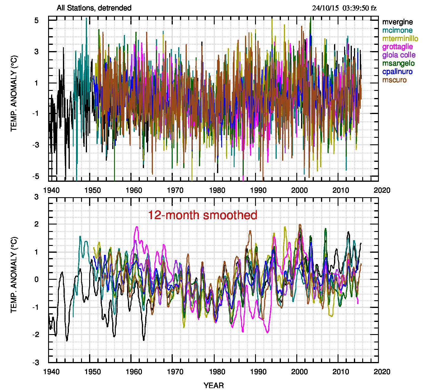 Fig.3. Serie mensili detrended e sovrapposte. Nel quadro superiore i valori originali; in quello inferiore è stato applicato un filtro passa-basso di finestra 12 mesi.