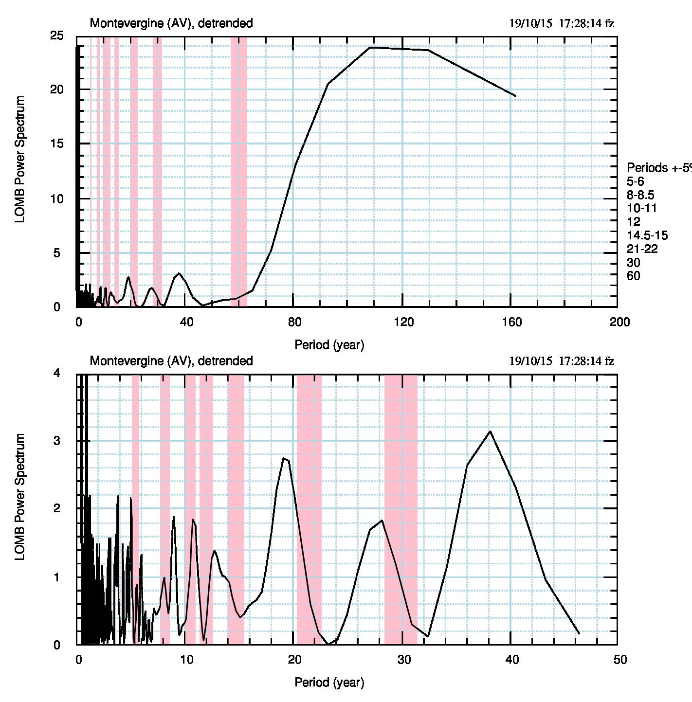 Fig.5. Periodogramma di Lomb delle temperature medie annuali. Le bande rosa rappresentano la posizione di alcuni massimi derivati da Scafetta (2010) come firma di fenomeni astronomici, con un'incertezza di ±5%.