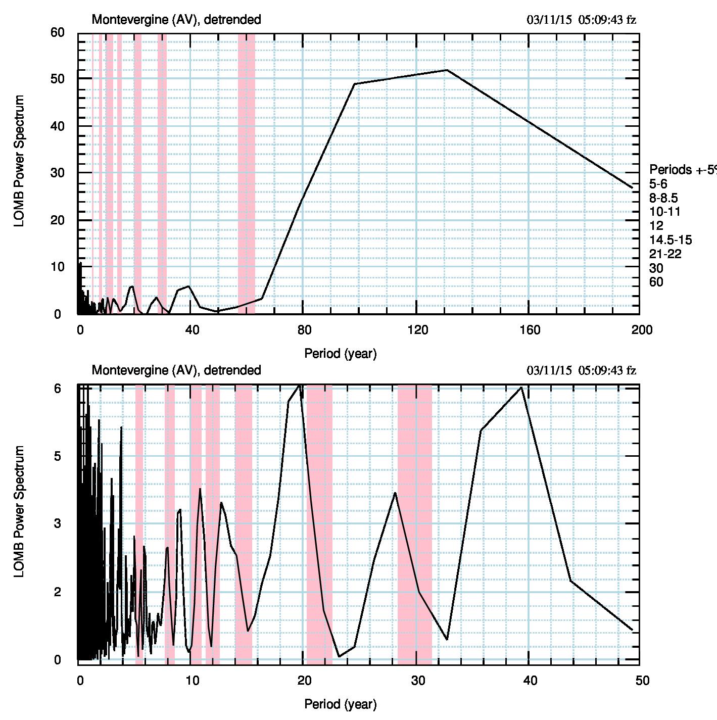 Fig.6. Come fig.5, per le anomalie medie mensili. Notare la potenza doppia rispetto allo spettro delle medie annuali.
