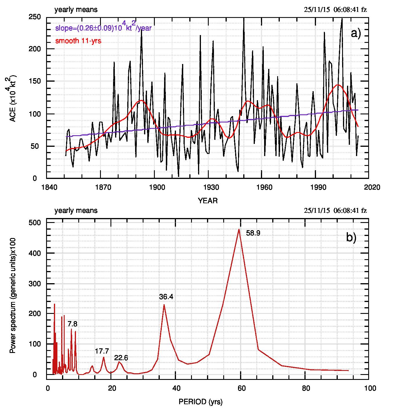 Fig.6. a) Valori annuali di ACE e suoi valori filtrati su 11 anni(linea ross). La linea azzurra è il fit lineare la cui pendenza è riportata nel grafico. b) Spettro MEM dei dati in a).