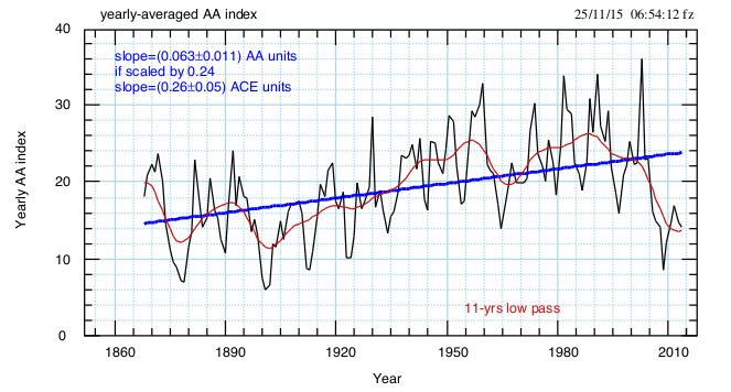 Fig.7. Fit lineare dei dati annuali di AA. Viene riportato il valore della pendenza in unità di AA e, dopo la scalatura, in unità di ACE.