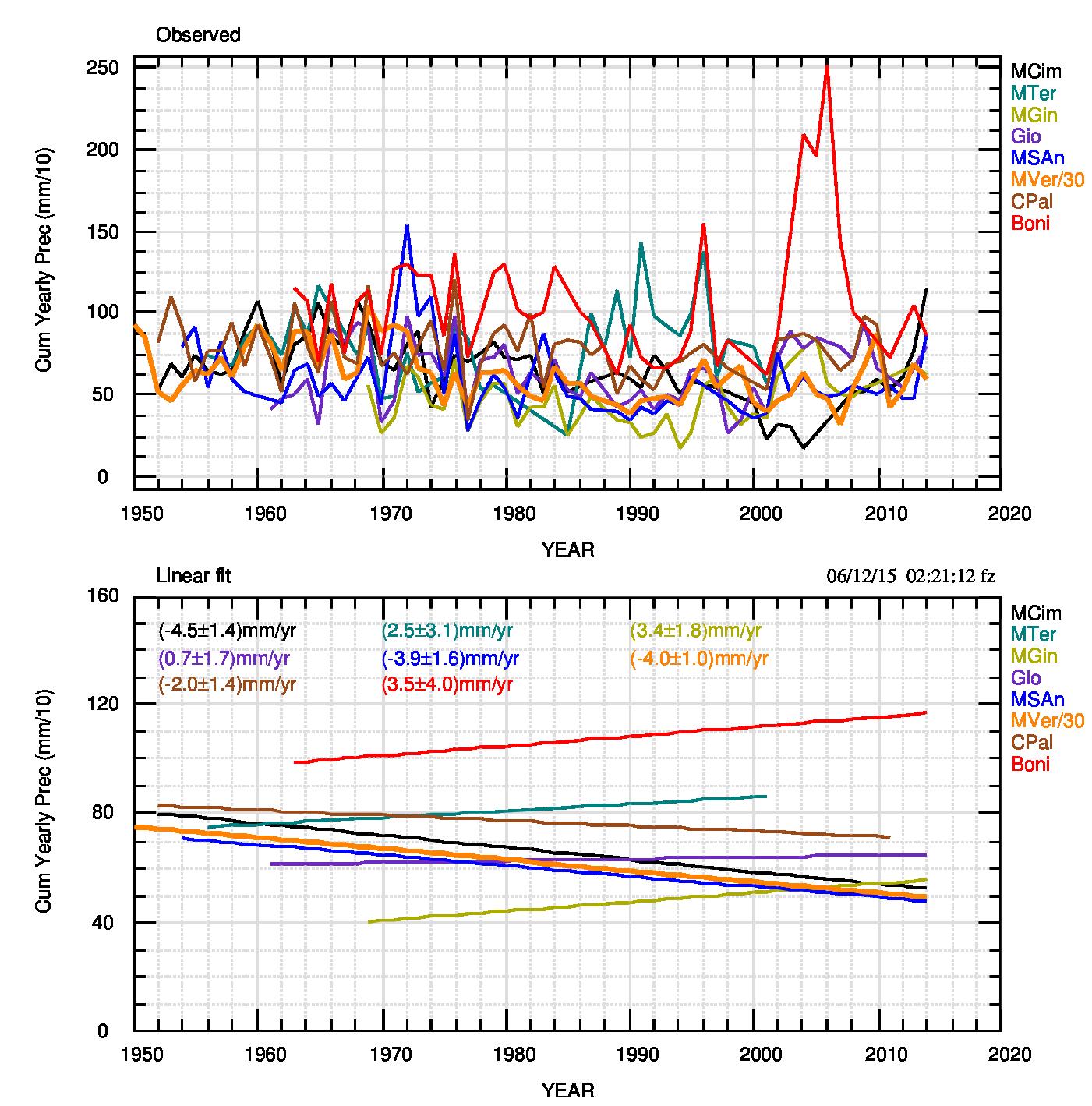 Fig.1. a) Precipitazioni annuali di tutte le stazioni. I dati, in mm, sono divisi per 10 per una migliore rappresentazione. Come riportato nella legenda a destra, le precipitazioni di Montevergine sono ulteriormente divisi per 3. b) fit lineari delle serie in a). I valori numerici delle pendenze sono riportati nella legenda in alto.