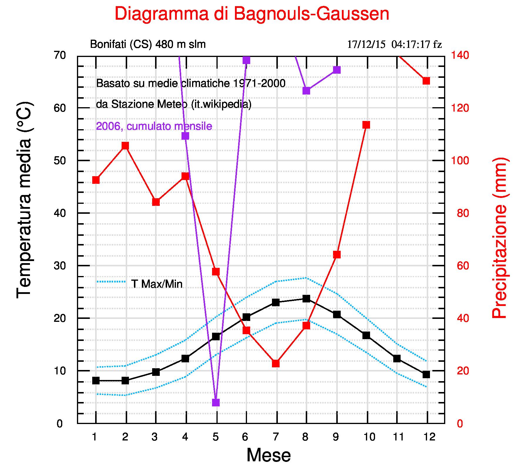 Fig.3. Diagramma termo-pluviometrico di Bagnouls-Gaussen per Bonifati. La linea viola rappresenta la precipitazione mensile relativa all'anno 2006.