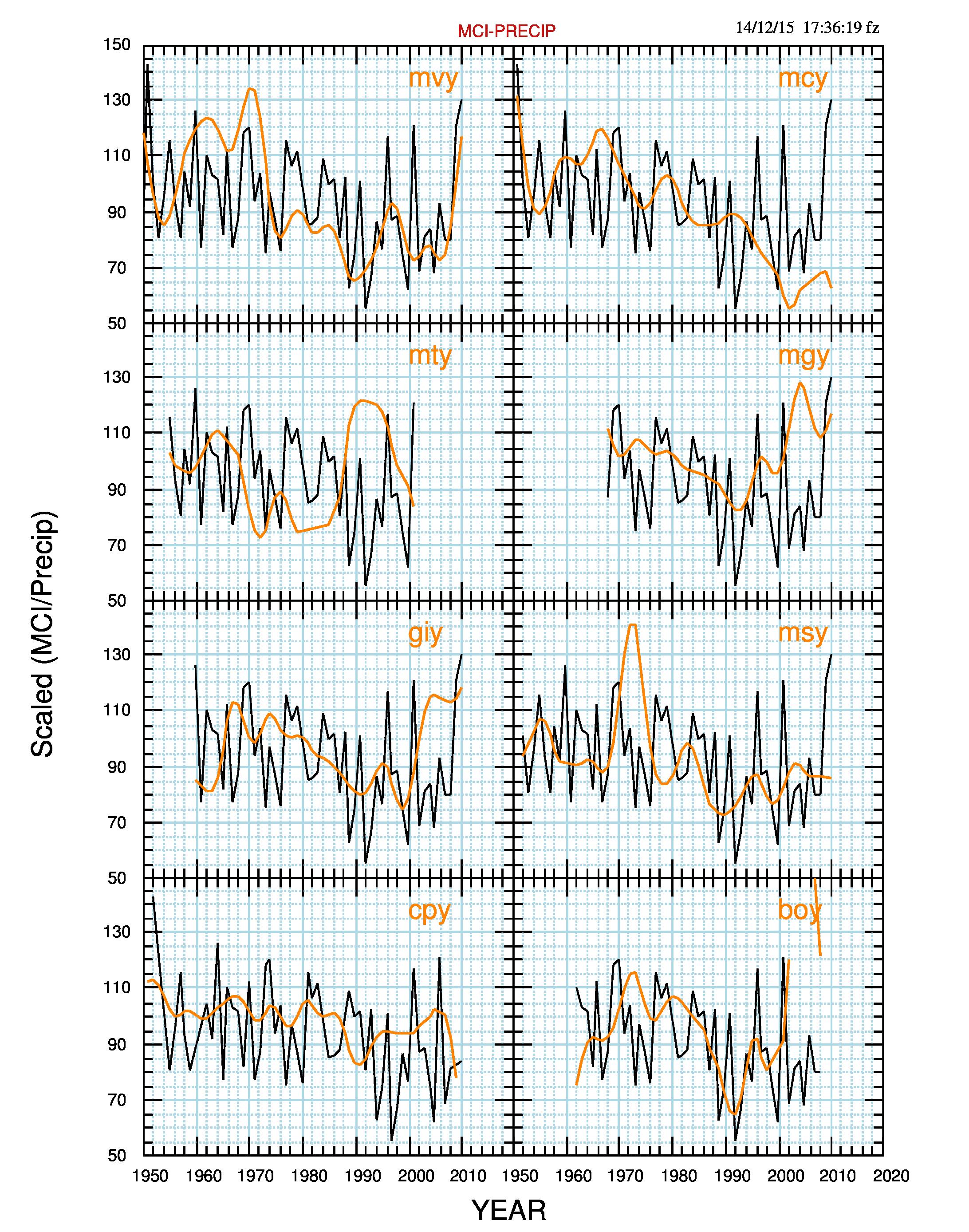 Fig.4. Precipitazioni annue delle 8 stazioni (arancio), in mm/anno, scalate per potersi confrontare con MCI (nero).