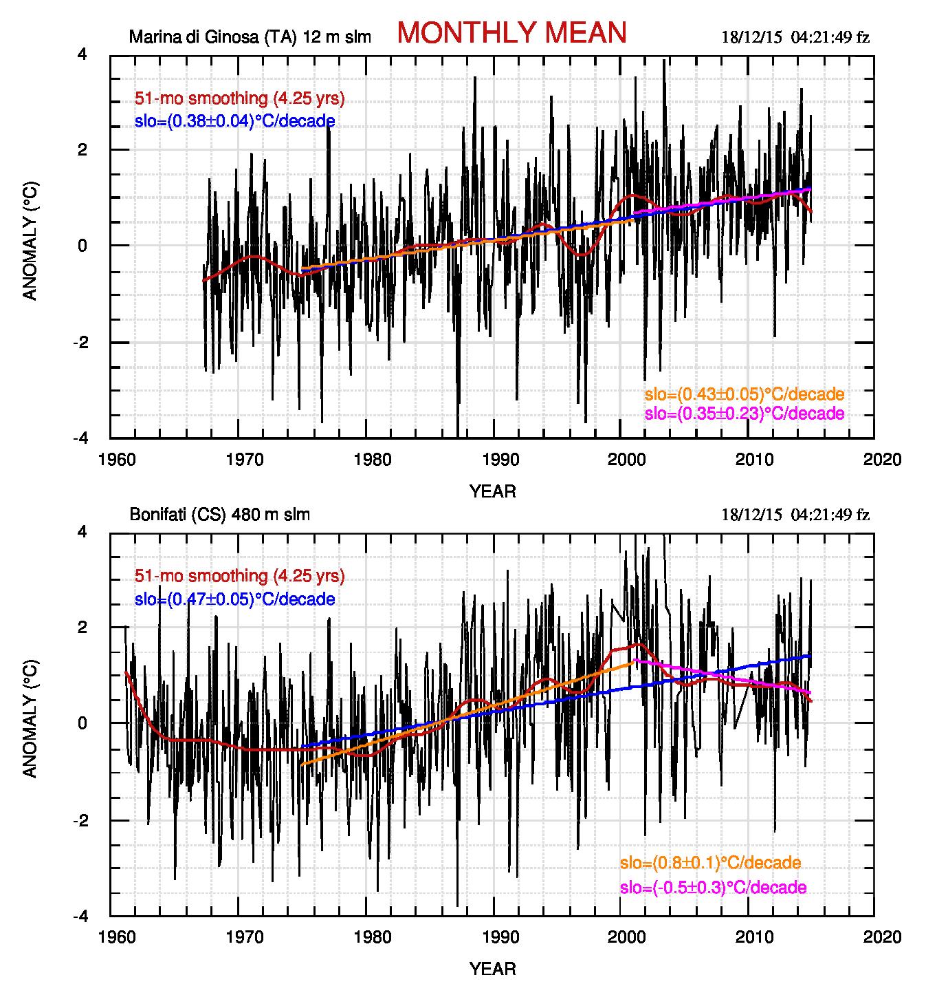 Fig.1. Temperatura media mensile di Marina di Ginosa (grafico in alto) e di Bonifati. Per quest'ultima stazione il test sulle medie conferma che l'ipotesi di pendenze uguali nei due tratti 1975-2000 e 2001-2014 deve essere respinta al livello di confidenza del 95%.