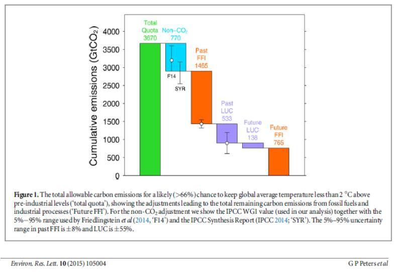 Fig_2 Cumulative Emissions