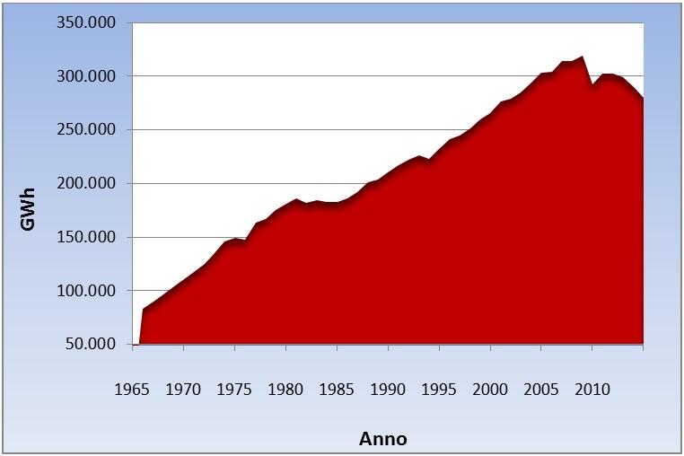 Fig. 1: Produzione lorda di energia in Italia, elaborazione dati di Terna (Terna.it, 2015).