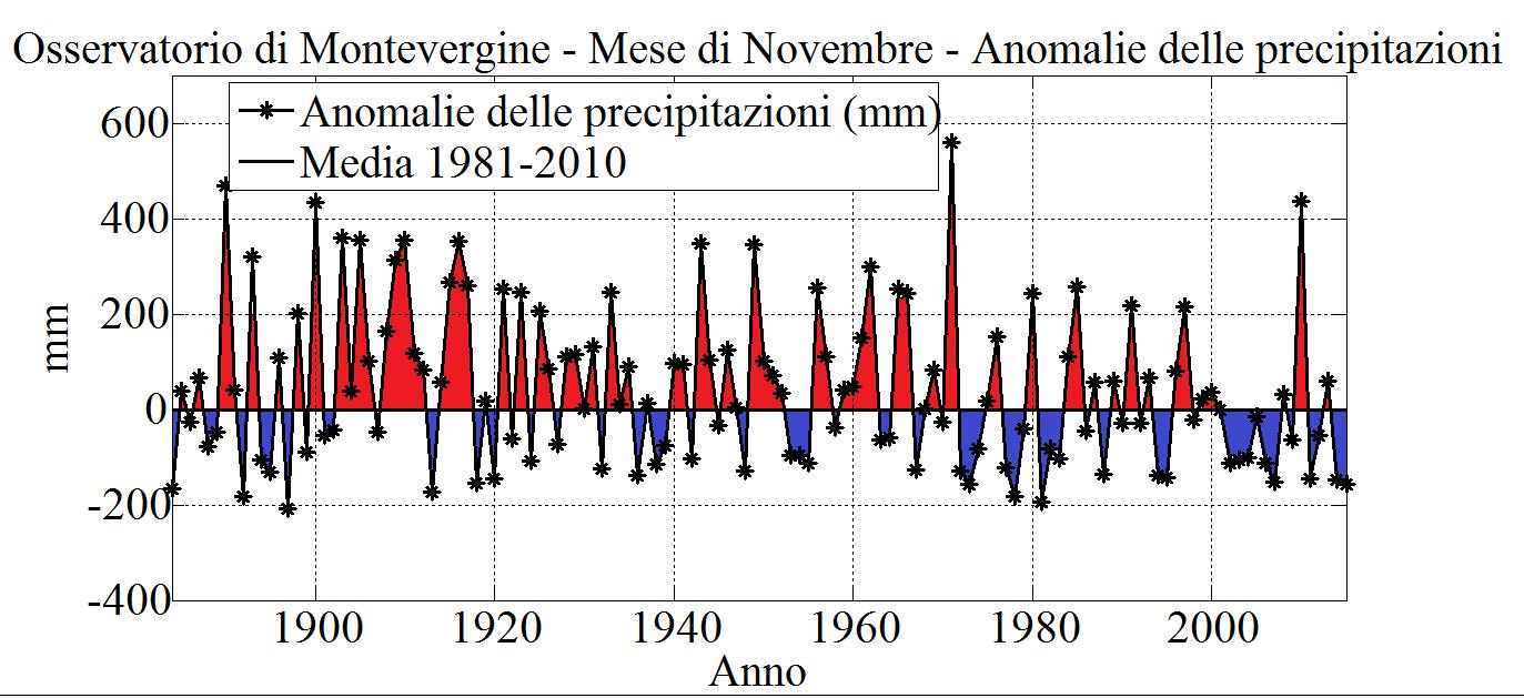 Fig.2. Mese di Novembre: anomalie delle precipitazioni totali (in mm), calcolate rispetto al periodo 1981-2010. In colore rosso sono evidenziate le anomalie positive, in colore blu quelle negative.