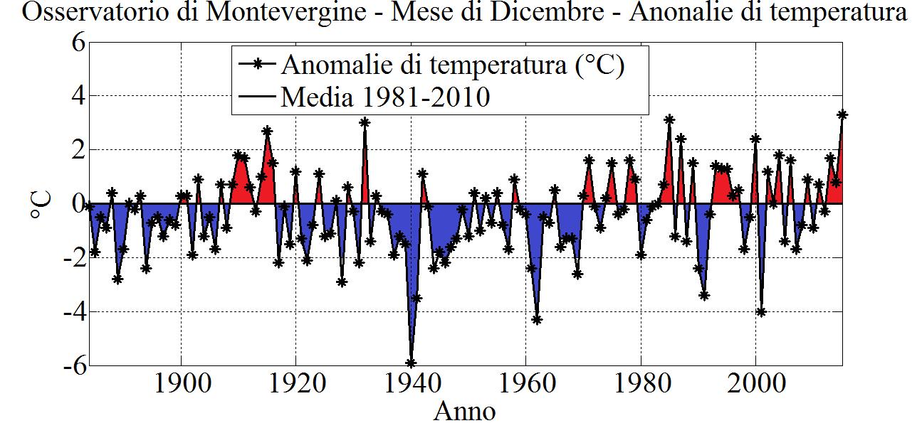 Fig. 3. Mese di Dicembre: anomalie di temperatura media (in °C), calcolate rispetto al periodo 1981-2010. In colore rosso sono evidenziate le anomalie positive, in colore blu quelle negative.