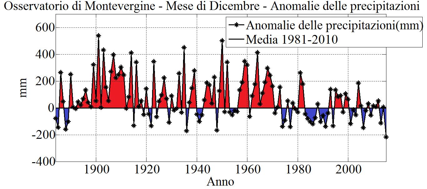 Fig. 4. Mese di Dicembre: anomalie delle precipitazioni totali (in mm), calcolate rispetto al periodo 1981-2010. In colore rosso sono evidenziate le anomalie positive, in colore blu quelle negative.