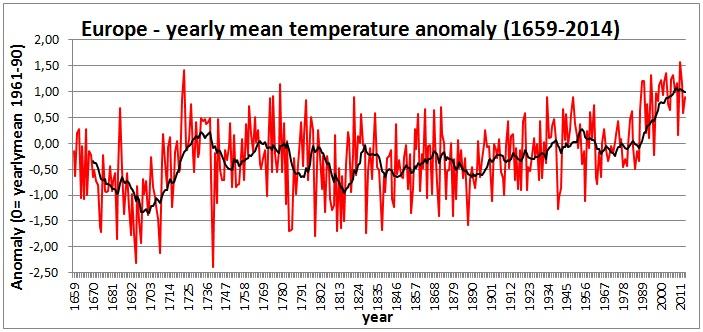 Figura 2 – Una media mobile con periodo di 12 anni (linea nera) è utilizzata per porre in evidenza le ciclicità poliennali che caratterizzano la serie storica delle anomalie termiche.