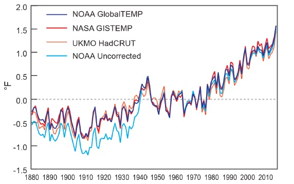 NOAA_NASA 2015