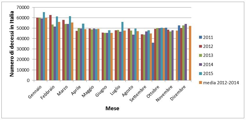 Figura 2 – numero di decessi mensili in Italia dall'ottobre 2011 all'ottobre 2015.