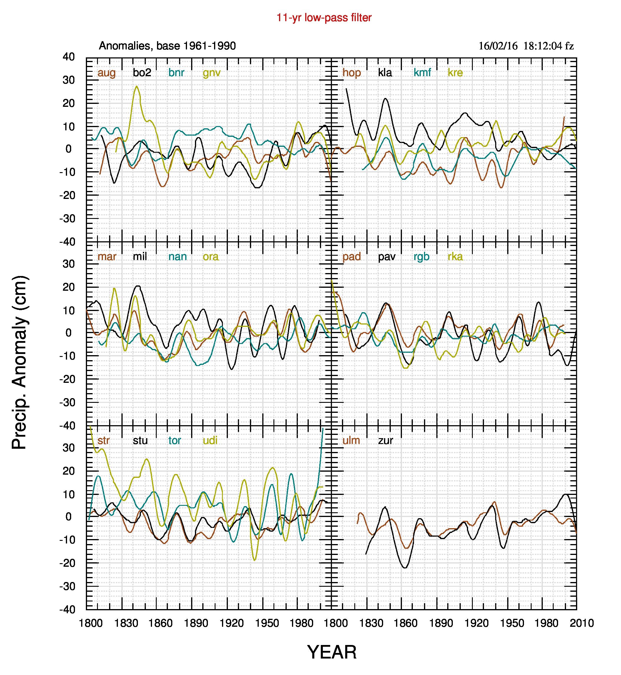 Fig.2. Filtro passa-basso su 11 anni delle anomalie di fig.1.