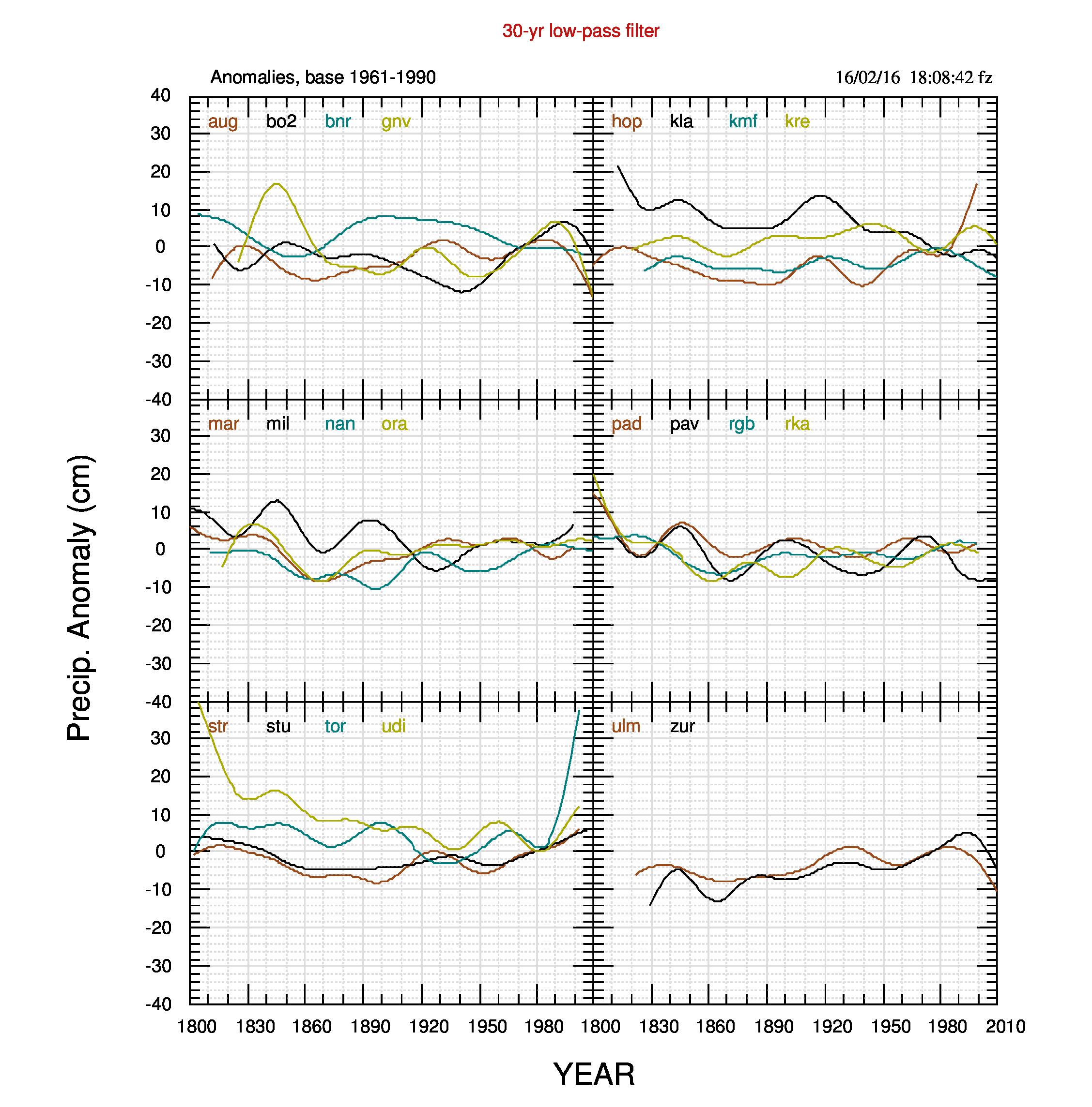 Fig.3. Filtro passa-basso su 30 anni delle anomalie di fig.1.