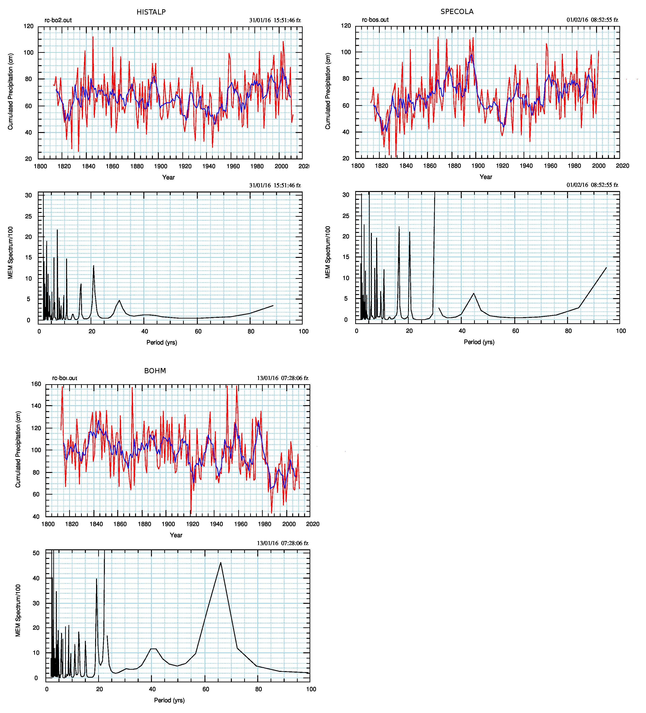 Fig.1. Confronto tra i dati di precipitazione disponibili per Bologna. La linea rossa è il dato osservato (cumulato annuale); la linea blu è la media mobile su 5 anni.