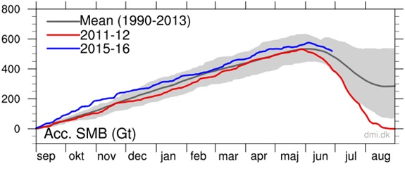 Fig. 2: Groenlandia, accumulo di massa in Giga-tonnellate. Fonte: www.dmi.dk