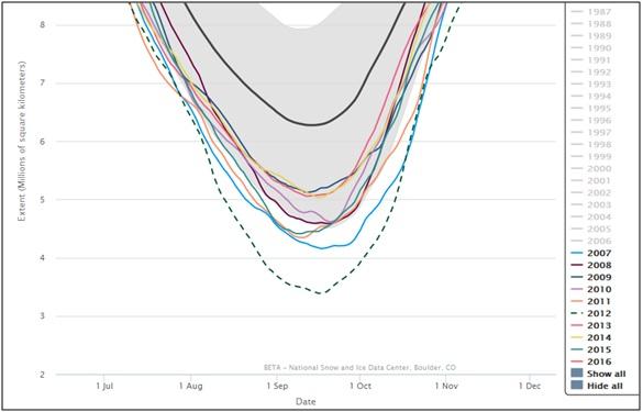 Fig. 3: Minimi di estensione dei ghiacci artici negl ultimi 10 anni. Fonte: www.nsidc.org