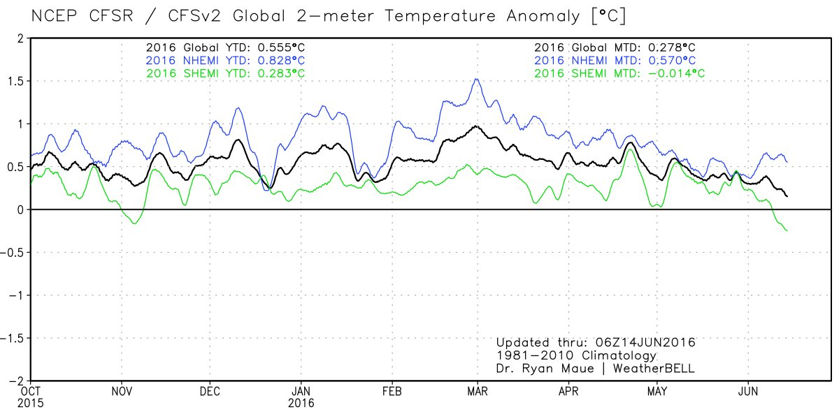 ncep-2m-global-temp-hemispheres