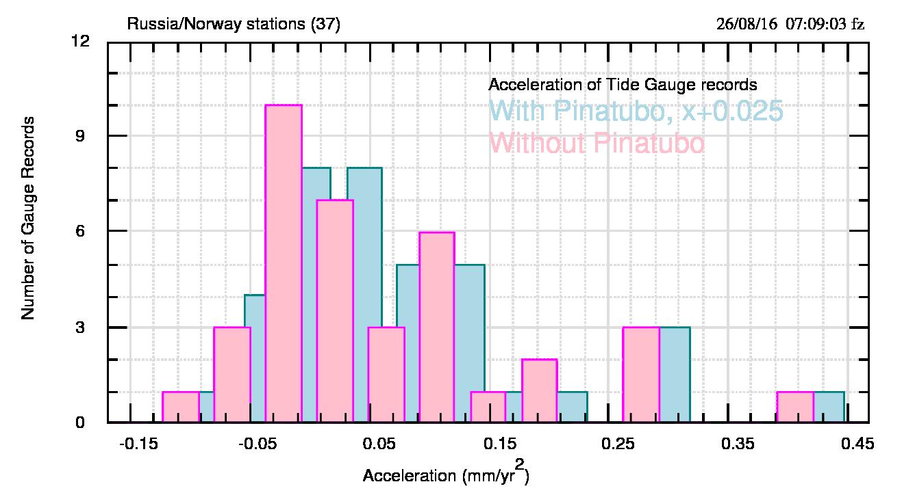 """Fig.2. Distribuzione delle accelerazioni per le stazioni russo-norvegesi. I valori """"con Pinatubo"""" sono spostati verso destra di 0.025 mm/yr2 per una migliore visibilità."""