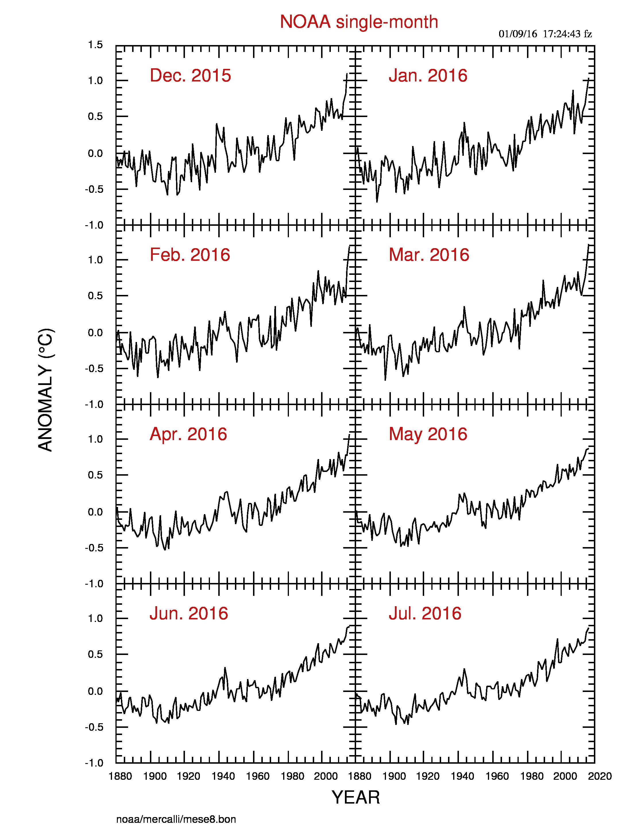 Figura: gli ultimi 8 mesi del dataset NOAA, graficati insieme per confronto. Da notare che a giugno e luglio 2016 le differenze sono diminuite rispetto a febbraio e marzo, i mesi di picco di El Niño.