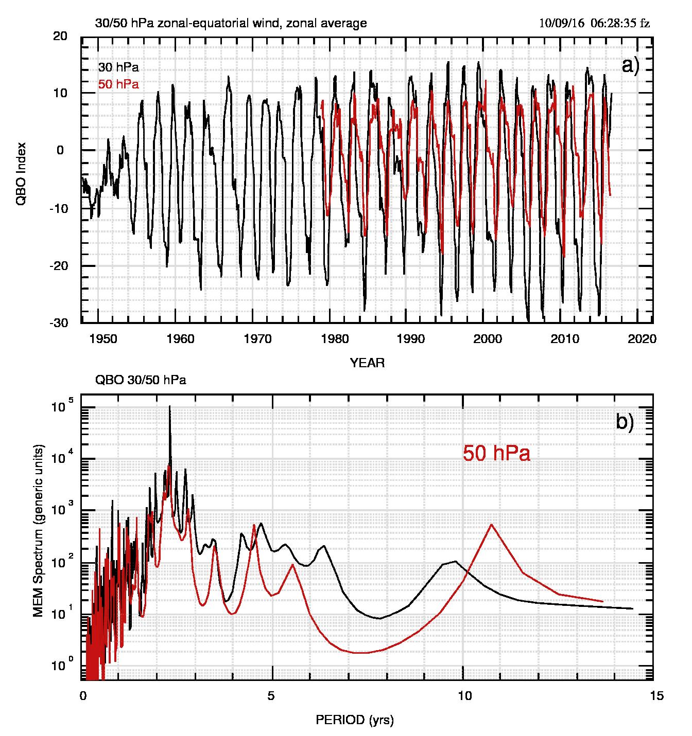 Fig.1: a) Indice QBO a 30 (nero) e 50 (rosso) hPa, in (m/s). b) Spettro MEM dei due indici. Notare il forte massimo a 28.171 mesi dei dati a 30 hPa e quello a 27.754 mesi per 50 hPa. Qui il periodo è graficato in anni, mentre nei dati numerici per 30 e 50 hPa è in mesi.