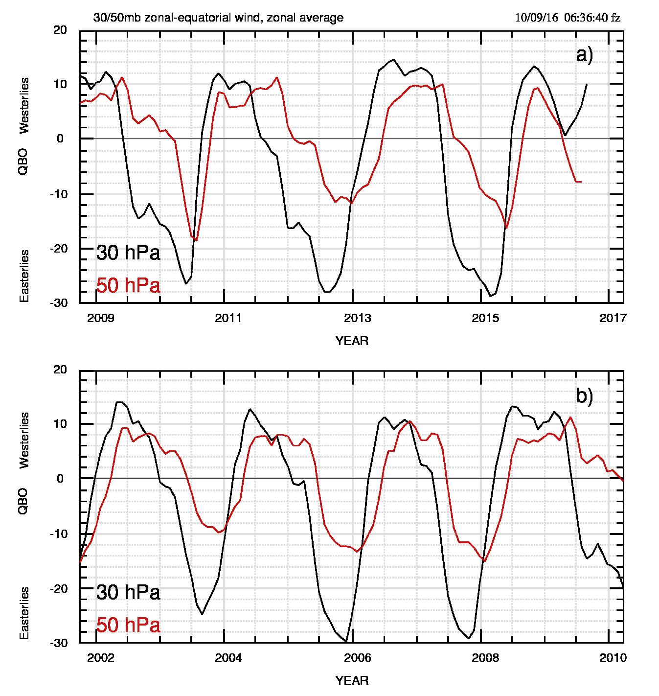 Fig.2: a) Ingrandimento di fig.1 a), relativo al periodo 2009-2016 (agosto per 30 hPa e luglio per 50 hPa) per osservare meglio eventuali modifiche attorno al 2015-2016. Notare che da 2015.5 le strutture hanno ampiezza minore rispetto alle precedenti. b) come a), per il periodo 2002-2010. Una maggiore estensione temporale per il confronto tra larghezze.