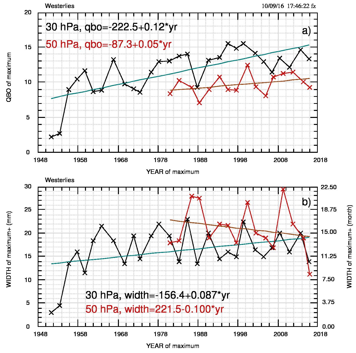 Fig.4: Evoluzione temporale a) dei massimi dell'indice QBO (m/s) e b) della larghezza (mm e mesi) del periodo di QBO positivo, sia per 30 che per 50 hPa.