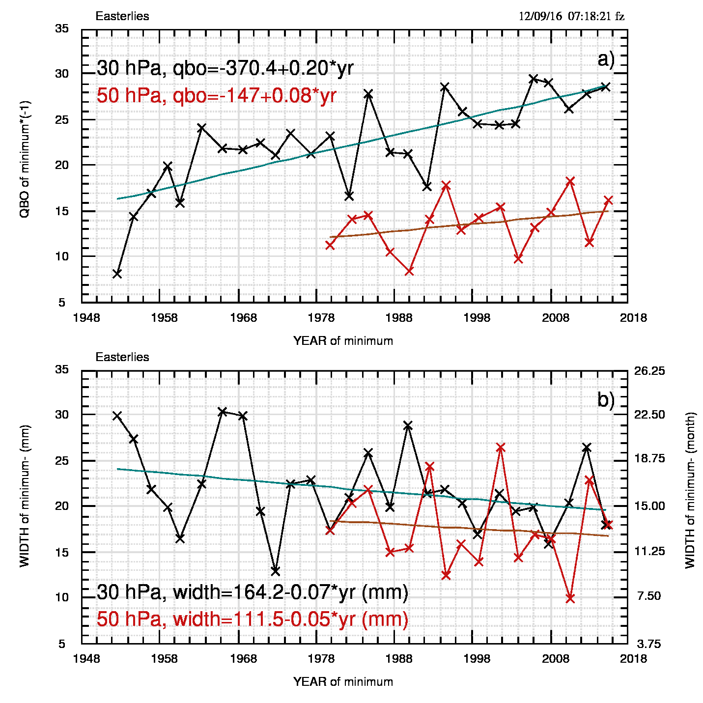 Fig.5: Come fig.4 ma per i minimi della QBO. Notare come sia i massimi che i minimi tendano a diventare più accentuati nel tempo (più alti i primi, più profondi i secondi). Per la larghezza: i massimi tendono a salire molto debolmente (0.09 mm/anno, valori quasi costanti dopo il 1960) e i minimi tendono a diminuire altrettanto debolmente (0.07 mm/anno).