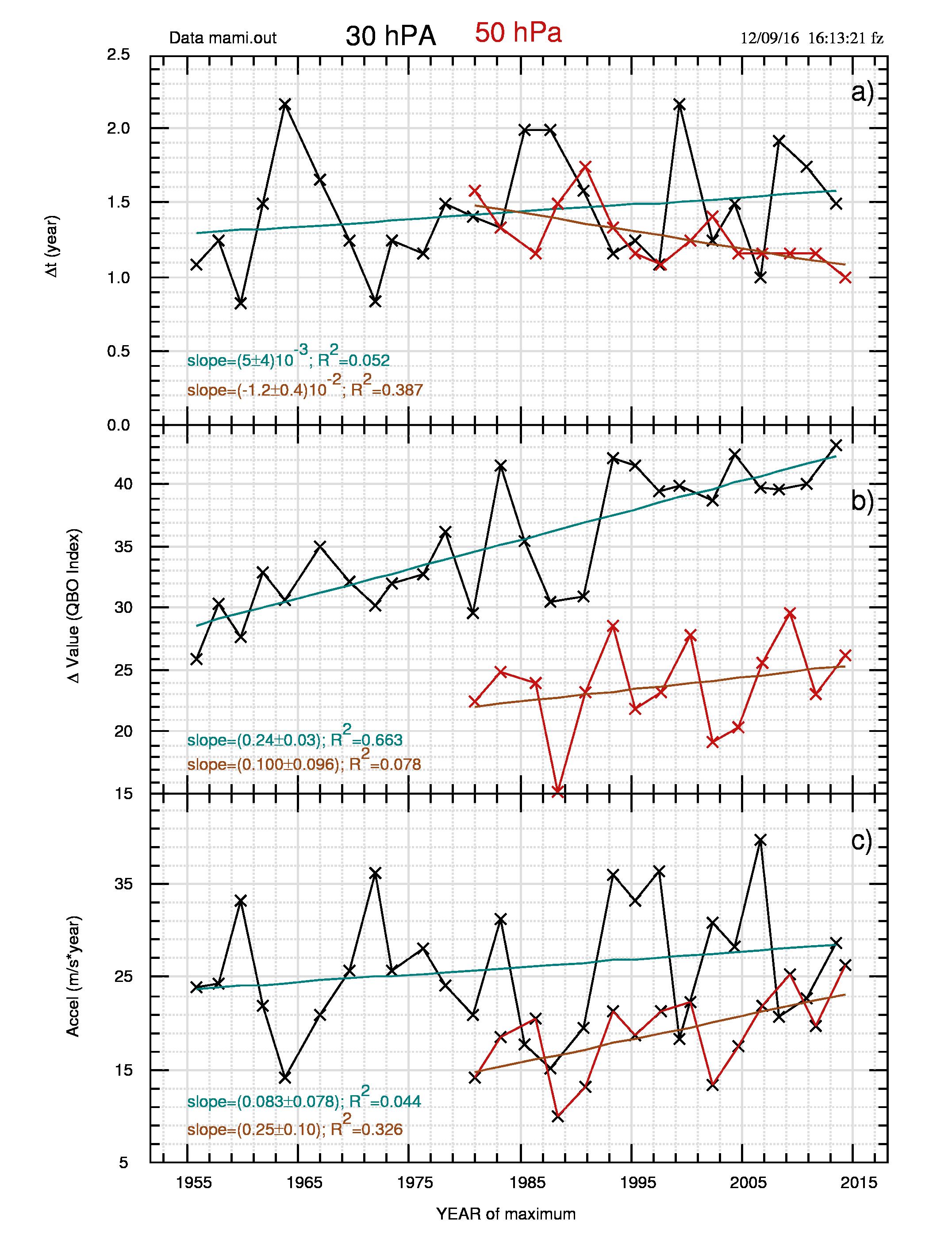 Fig.6: Variazione di a) tempo trascorso tra massimo e minimo successivo; b) QBO massimo - QBO minimo; c) rapporto b)/a).
