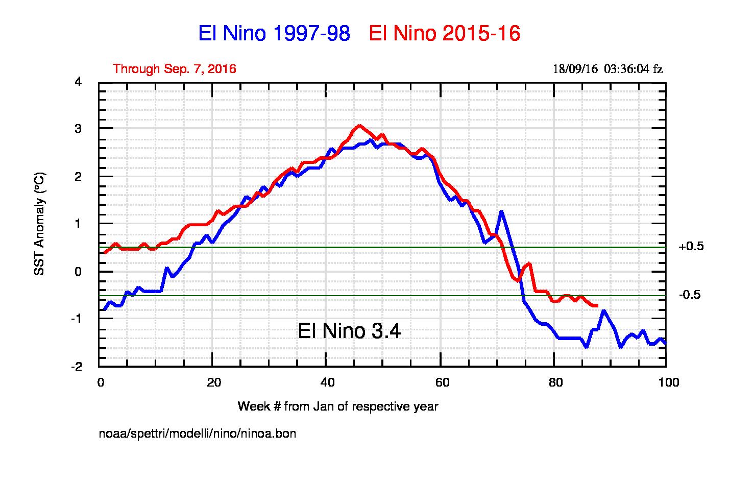 Fig.1: Confronto tra gli El Niño 97-98 e 15-16. L'area compresa tra -0.5 e +0.5 corrisponde alla situazione di neutralità. Valori inferiori a -0.5 definiscono La Niña.