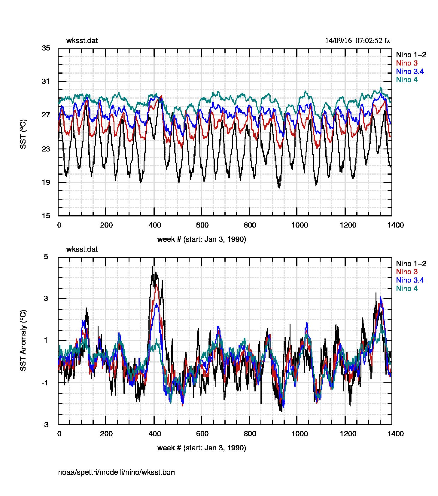 Fig.2: SST settimanali nelle 4 regioni. Notare come l'evento 2015-16 (settimana 400) sia superiore a quello 1997-98 (settimana 1350) nelle regioni 3.4 e 4 ma non nelle altre.