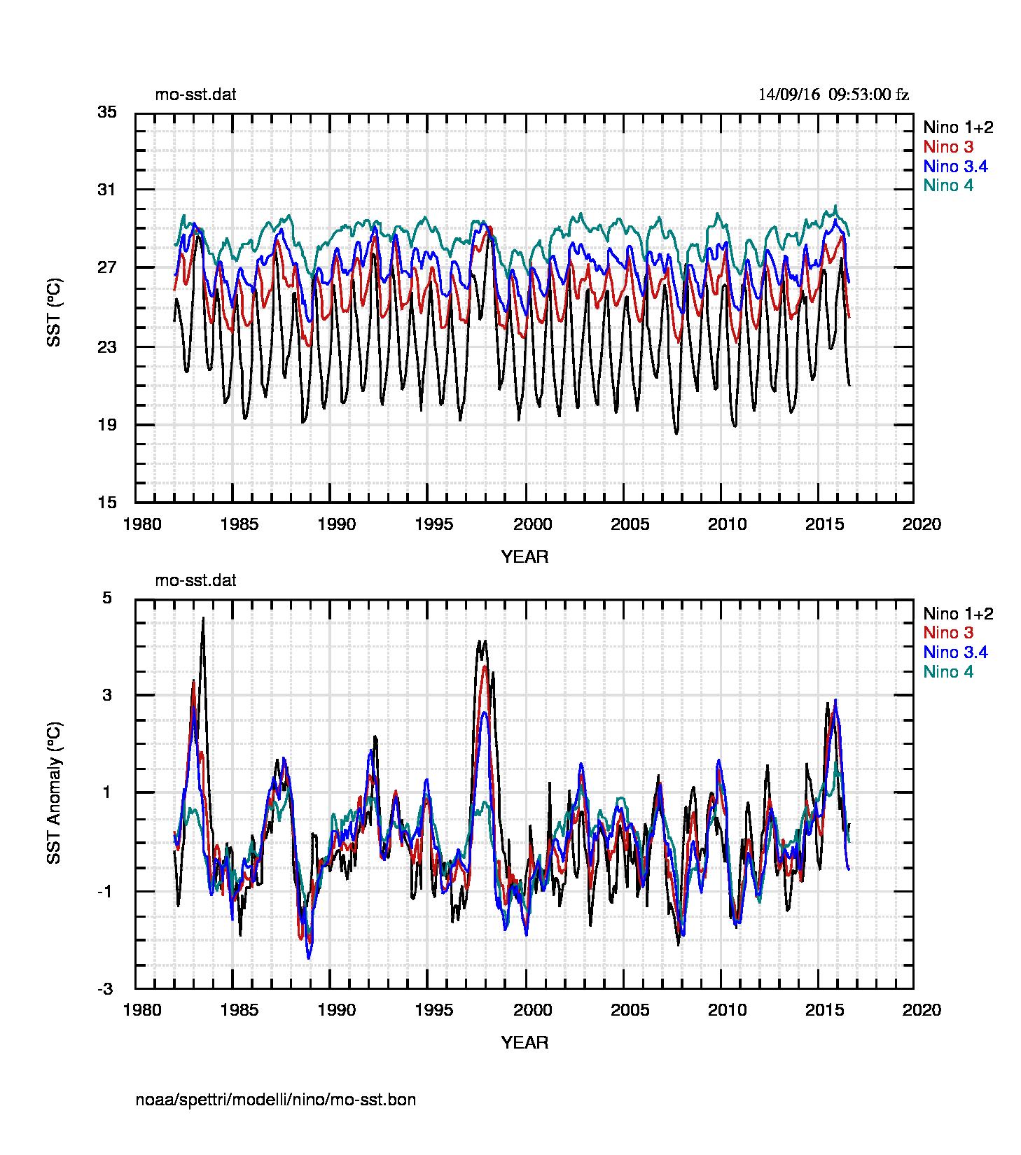Fig.4: SST mensili nelle 4 regioni.Le differenze con la fig.2 sono minime e tutte dovute allo smussamento dei valori che sono, in pratica, la media su 4 o 5 settimane dei dati di fig.2.