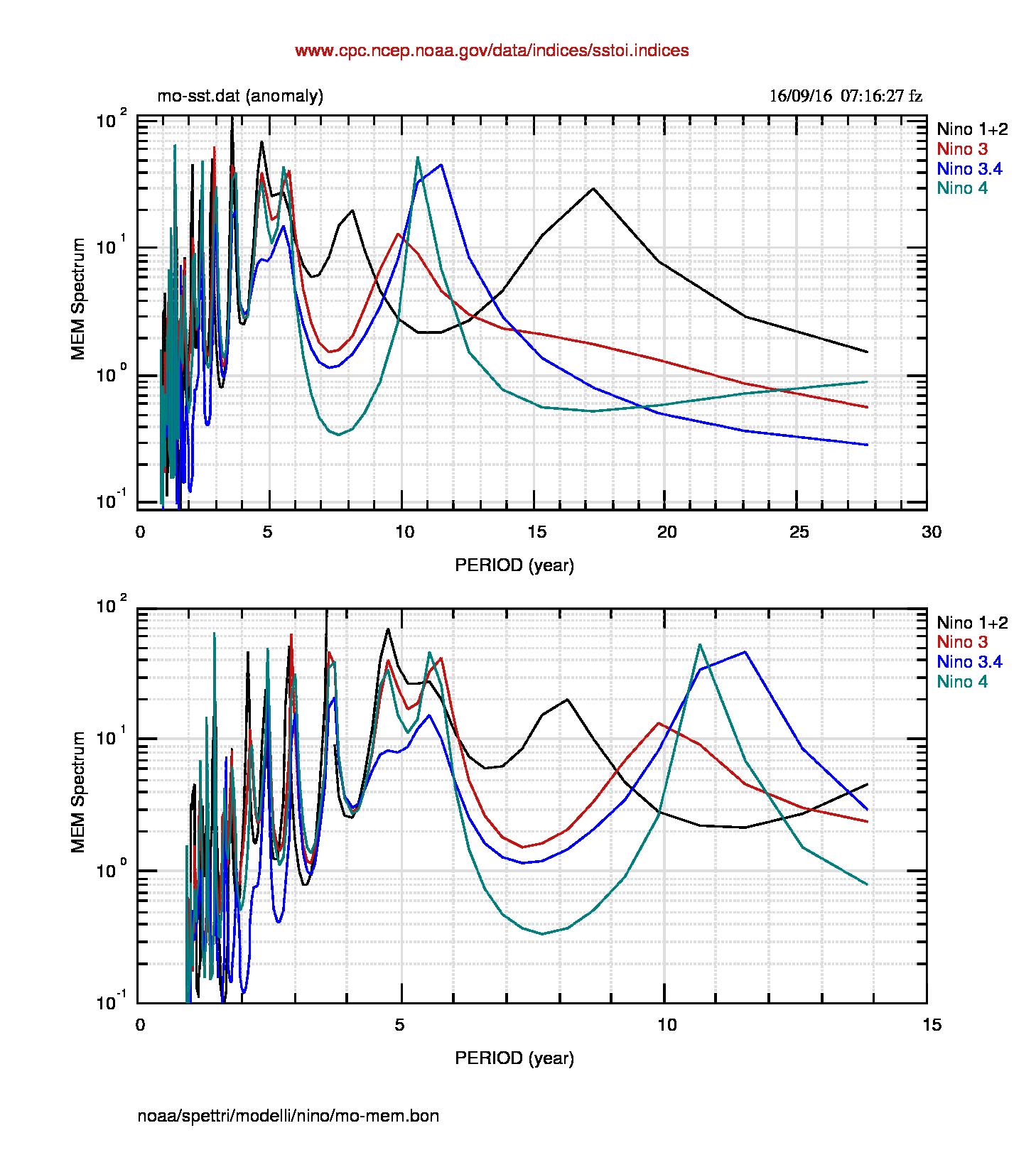 Fig.5: Spettro MEM dei dati mensili. La struttura più stabile sembra essere quella tra 4 e 6 anni. La struttura tra 8 e 12 anni appare molto meno definita della corrispondente nei dati settimanali. I periodi delle 4 regioni per i dati mensili sono riassunti nella tabella nel sito di supporto e nella tabella finale del post.