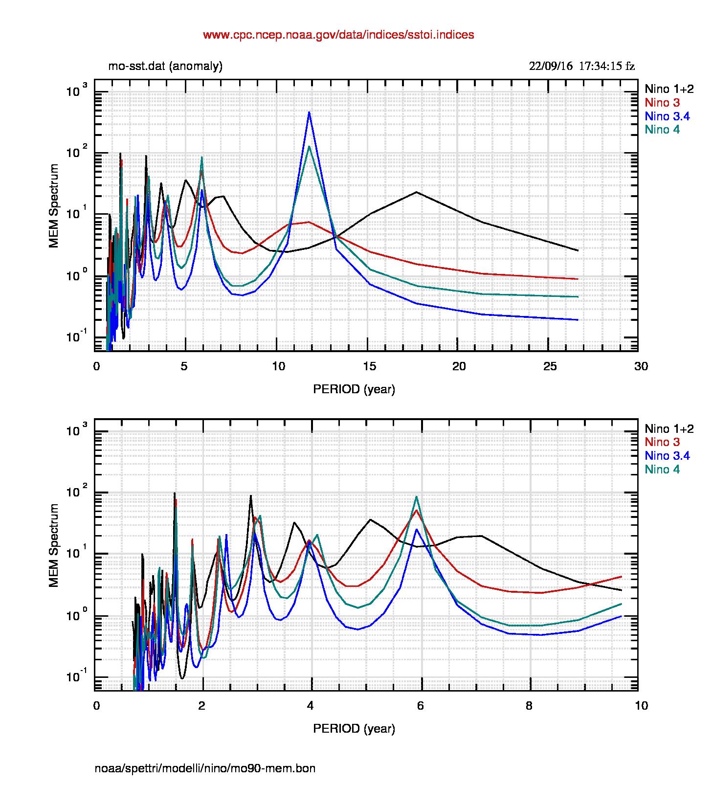 Fig.6: Spettro dei dati mensili da gennaio 1990. Notare la struttura praticamente identica allo spettro dei dati settimanali di fig.3.