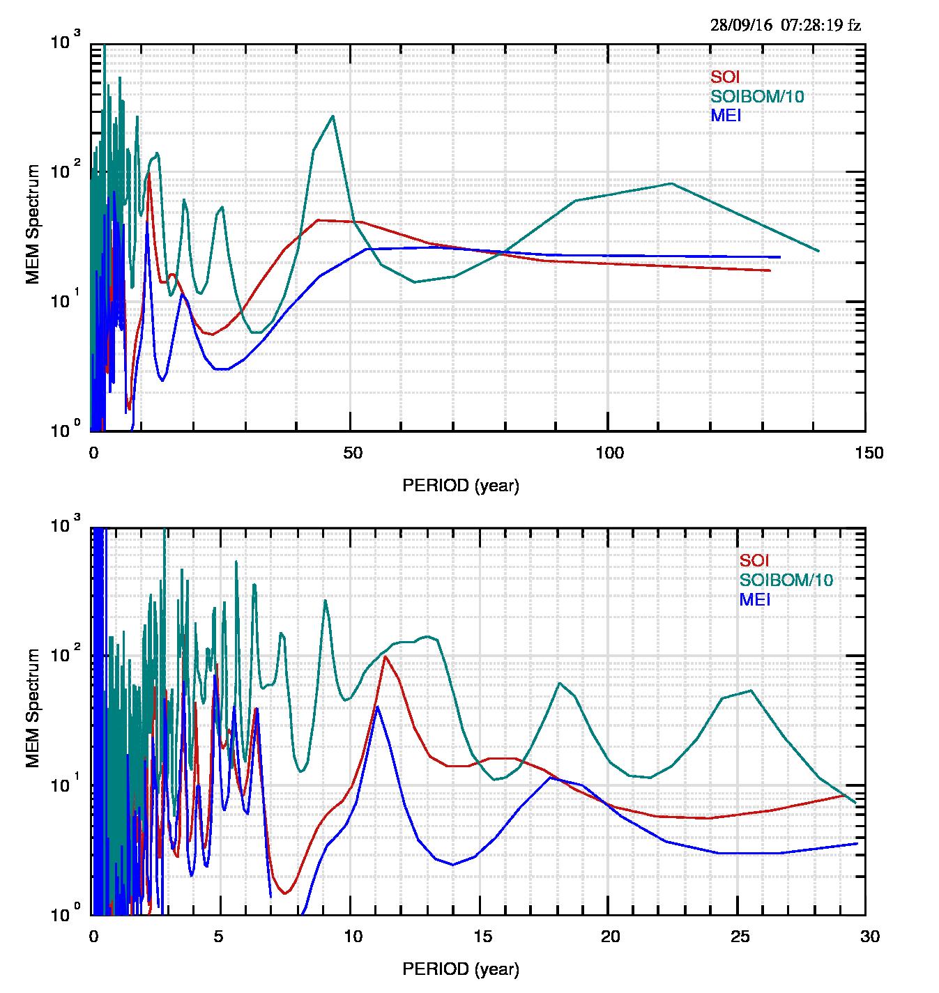 Fig.4: Spettri degli indici ENSO. Per un confronto più diretto l'ampiezza dell'indice SOIBOM è divisa per 10.