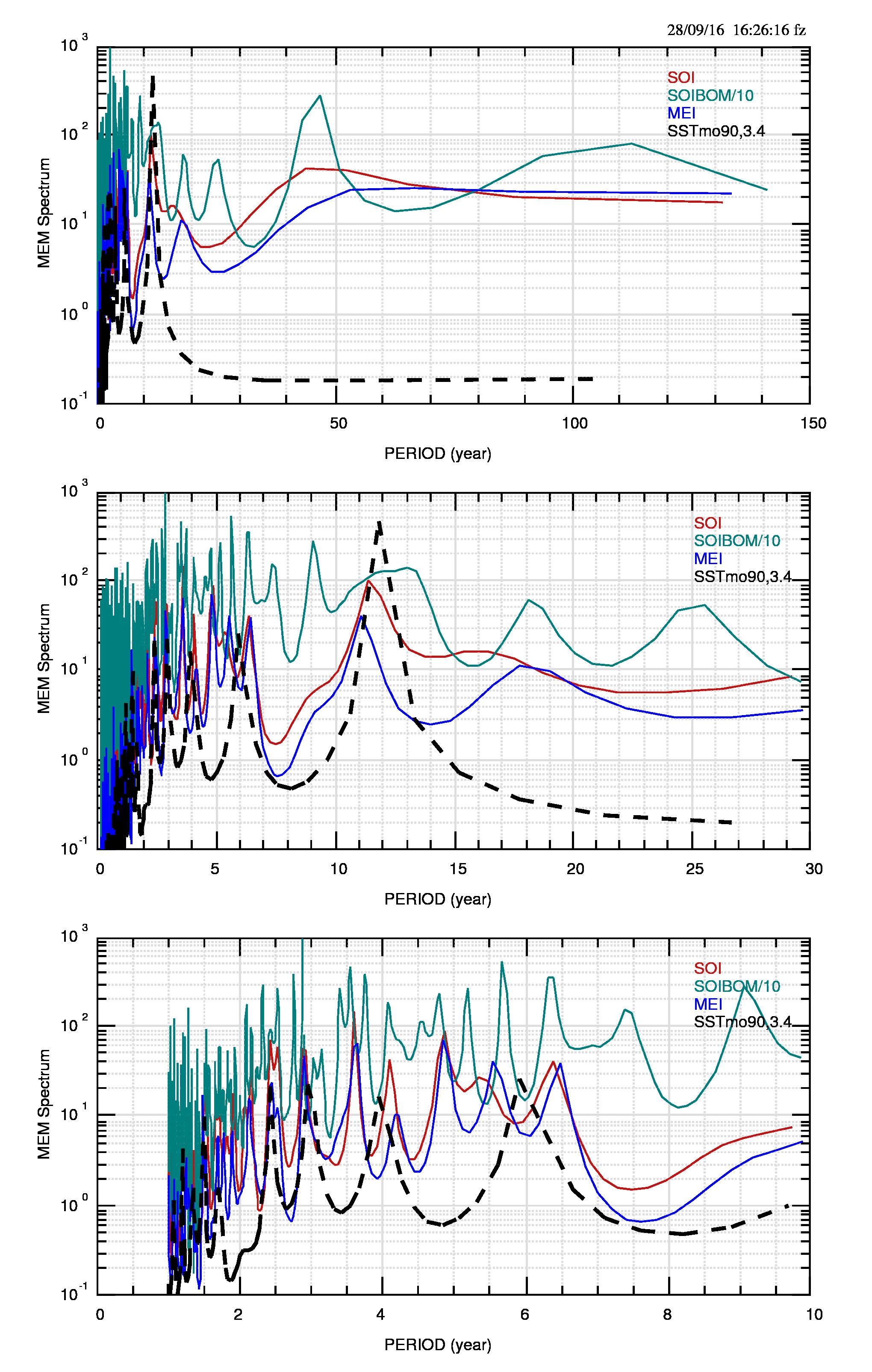 Fig.5: Confronto tra gli spettri degli indici di fig.4 e lo spettro (linea nera tratteggiata) dell'anomalia di temperatura della regione 3.4 (valori mensili)