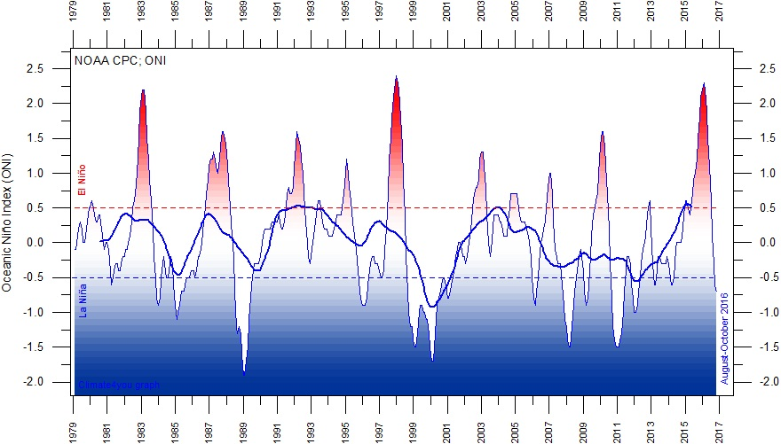 Fig.1 Indice ONI Oceanic Niño Index (Fonte: www.climate4you.com)