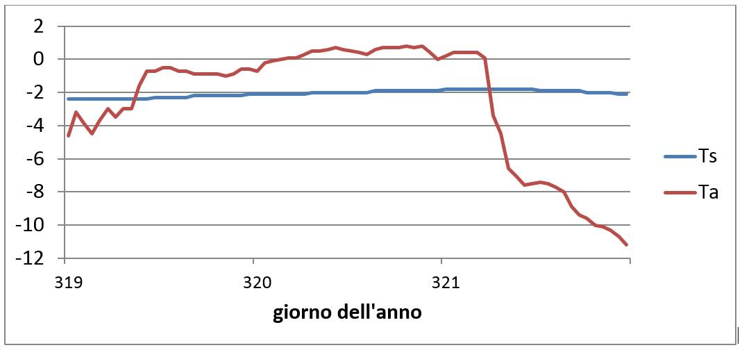 Figura 3 – Temperatura dell'aria (Ta) e di superficie (Ts) registrata dalla boa 300234064010010 posta a 89° di latitudine nord. Periodo dal 14 al 16 novembre