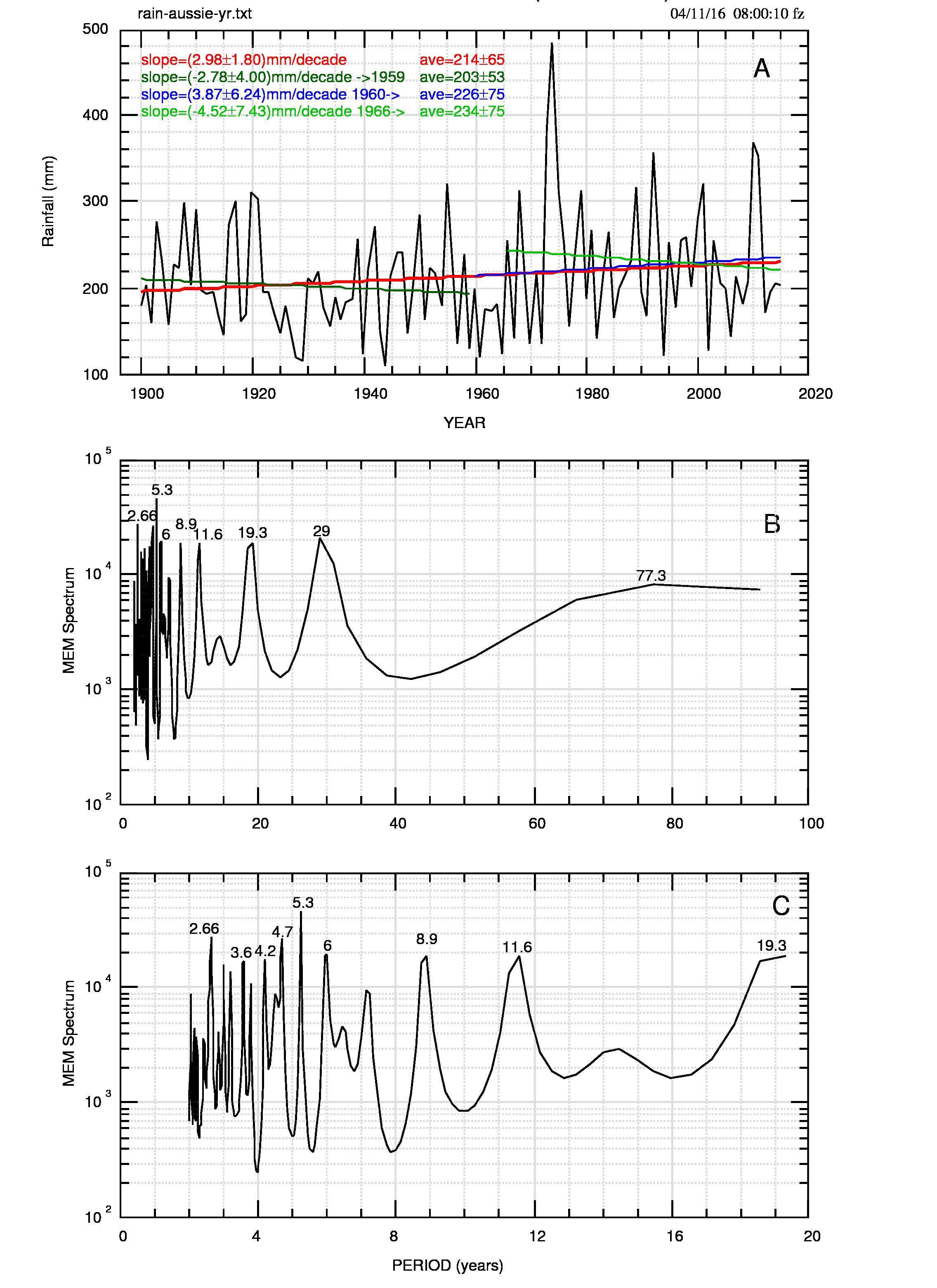 Fig.1: A) precipitazioni annuali e fit lineare (linea rossa); separazione del dataset in due parti, di cui la seconda è a sua volta in due versioni: dal 1960 (linea blu) e dal 1966 (linea verde chiaro). I valori numerici della pendenza e le medie dei diversi sottoinsiemi sono riportate in alto a sinistra. B) e C): spettro MEM e suo ingrandimento.