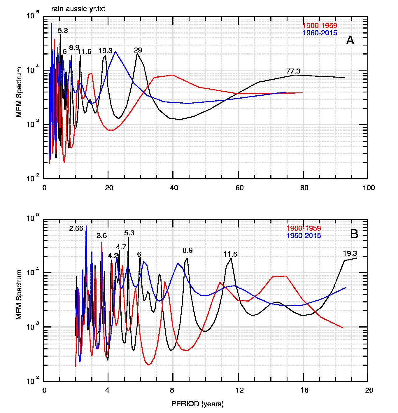 Fig.2: A)Spettri MEM delle due parti del dataset: 1900-59 (rosso) e 1960-15 (blu) confrontati con lo spettro di tutti i dati (nero) per il quale sono indicati i periodi dei massimi, in anni. B) ingrandimento della parte iniziale di A).