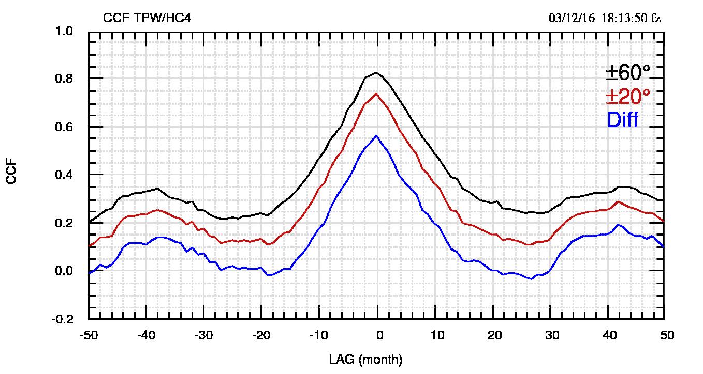 Fig.4: Funzione di cross-correlazione tra HC4,TPW20 e TPW60. La linea azzurra è la CCF tra HC4 e la differenza (TPW20-TPW60), in un tentativo di verificare se TPW di un'altra fascia potesse correlarsi meglio con HC4. Come si vede dai bassi valori di CCF, il tentativo non è riuscito e la differenza non verrà più usata nel seguito
