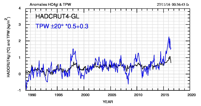 Fig.5: Confronto tra HC4 e TPW20 scalata come indicato. Da sottolineare che TPW della fascia tropicale dovrebbe essere confrontata con la temperatura della stessa fascia