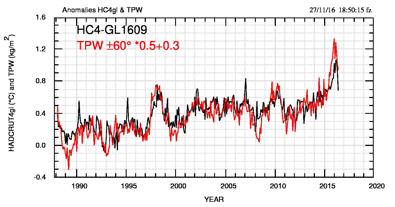 Fig.6: Confronto tra HC4 e TPW60 scalata come indicato. La scala verticale si riferisce sia ai °C di HC4 che ai kg/m2 di TPW ed è diversa da quella di fig.5