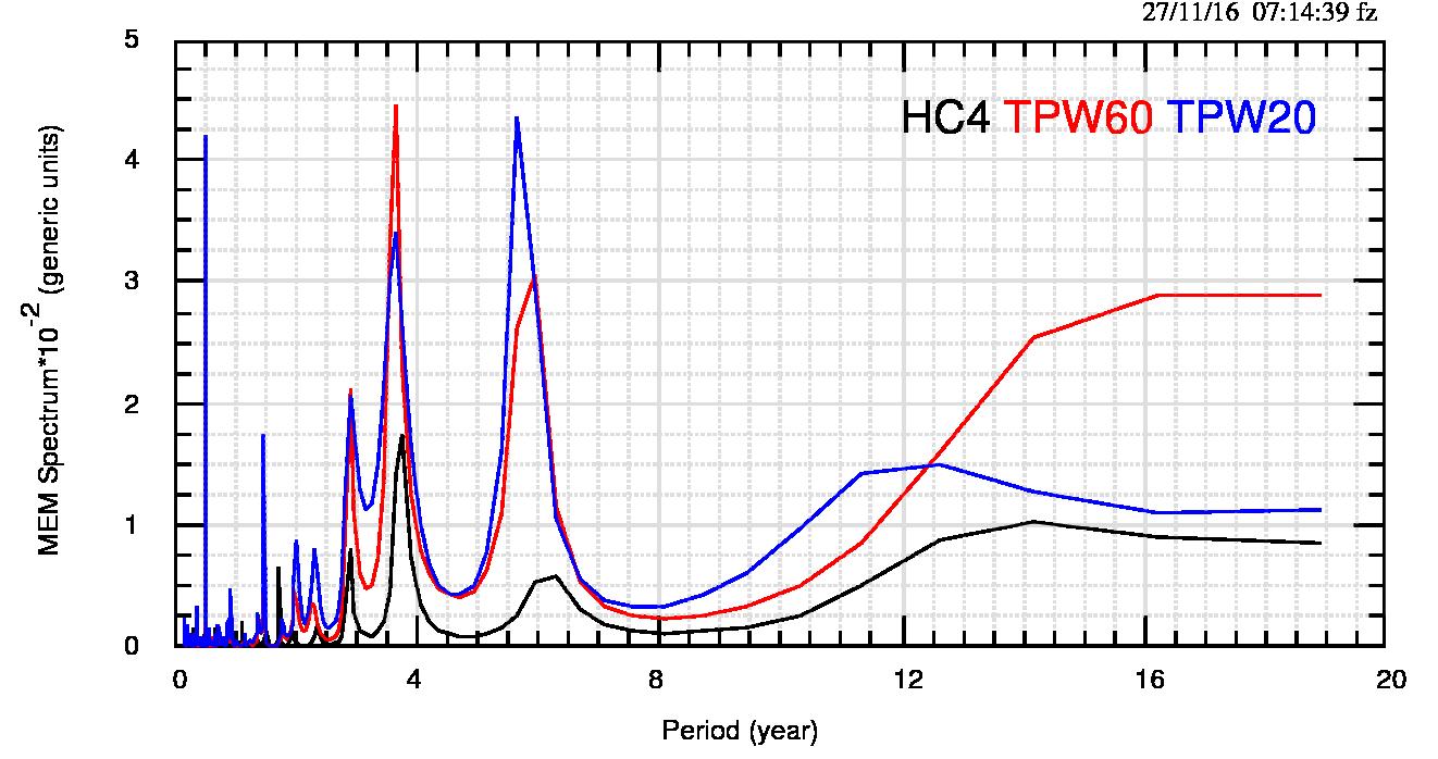 Fig.7: Spettri MEM dei dataset considerati in questo post. I 29 anni di intervallo temporale disponibile portano a considerare più incerti i periodi della parte destra del grafico