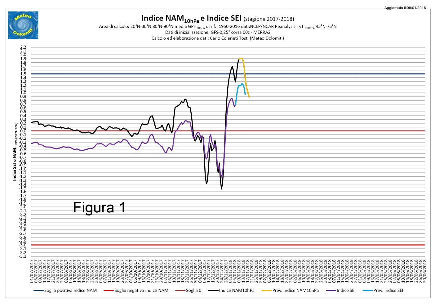 Iniziamo con il valore del NAM10hPa come da figura 1. Il valore di soglia  di +1 1e15de3031d